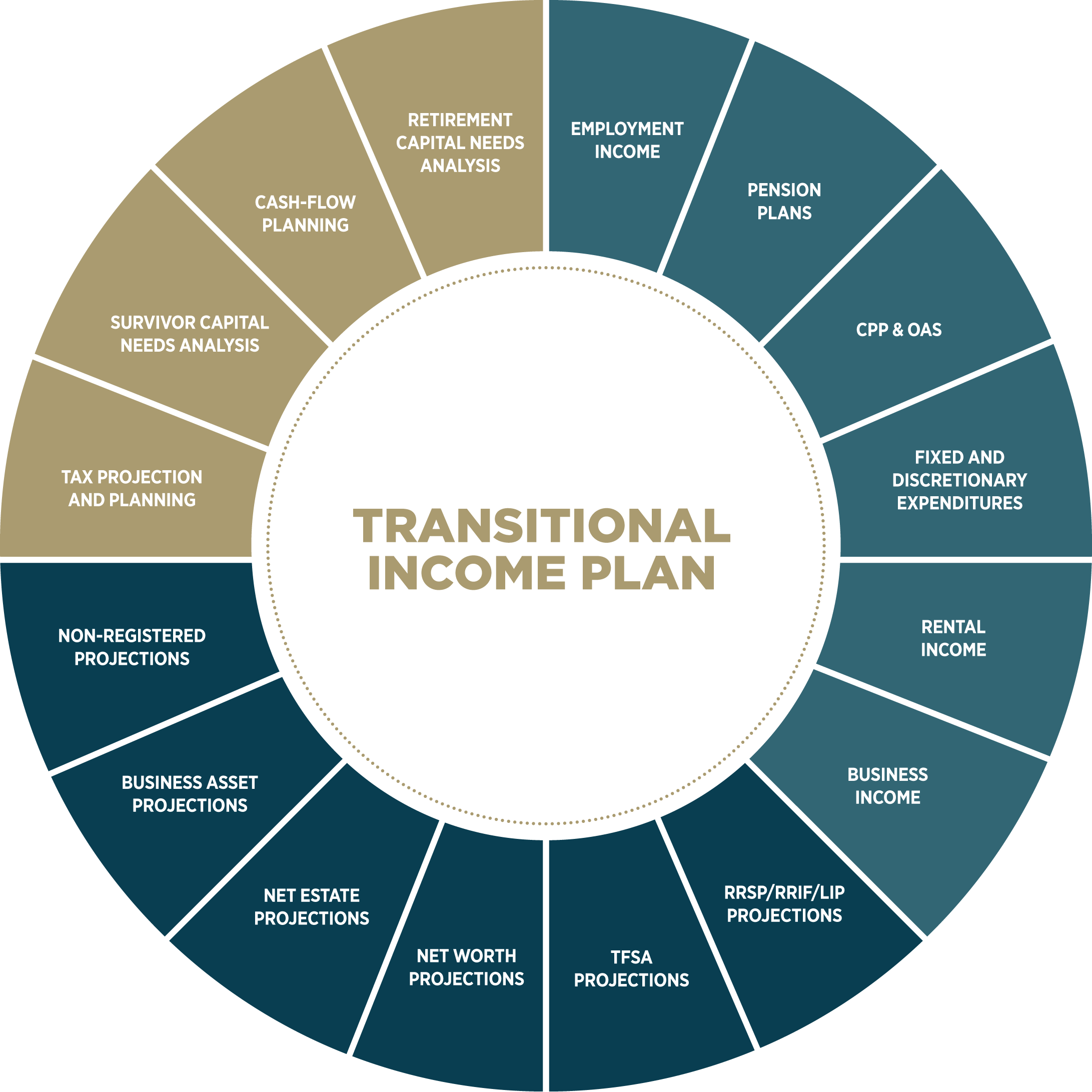 Assante-TransitionalIncome-Chart